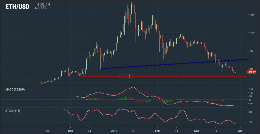 ethereum_analysis