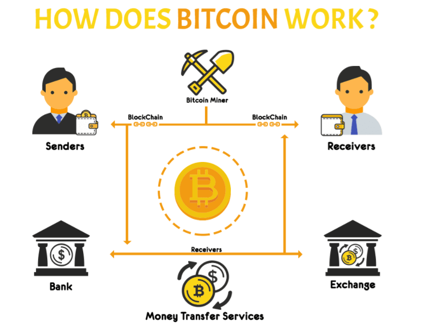 how_does_bitcoin_work